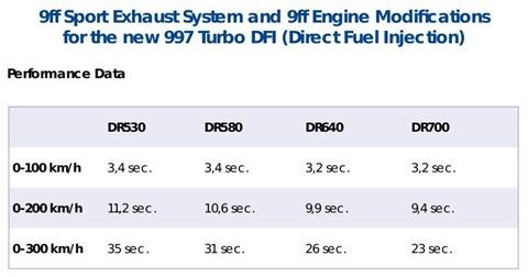 9ff DR700 Porsche 997 Turbo
