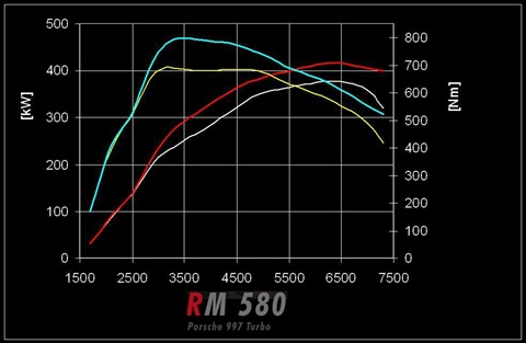RENM RM580 for Porsche 997 Turbo 6