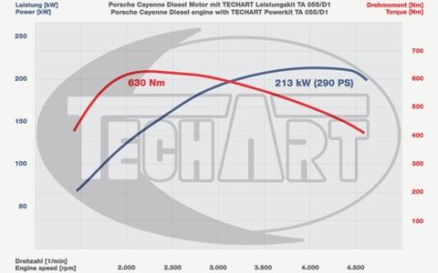 TECHART-Porsche-Cayenne-Diesel-06