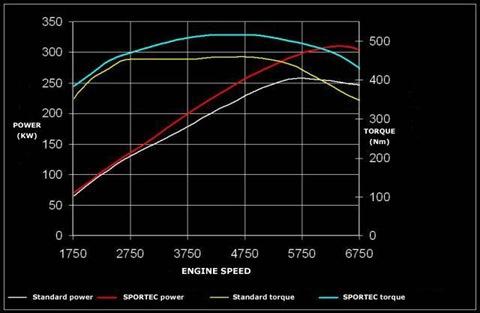 APS Sportec Audi S5 1